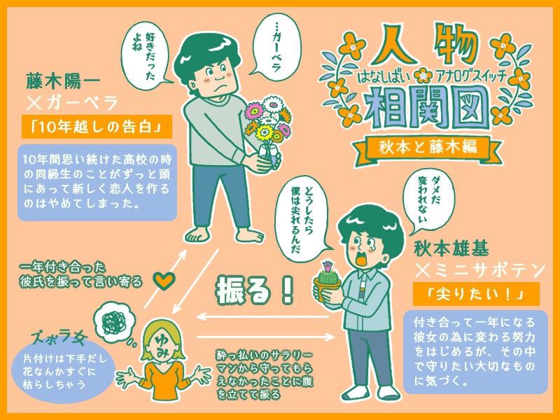 秋本藤木編